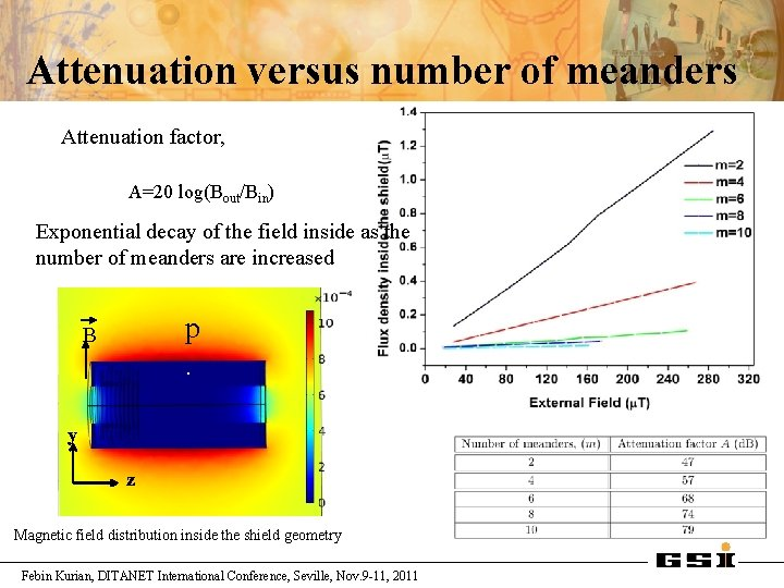 Attenuation versus number of meanders Attenuation factor, A=20 log(Bout/Bin) Exponential decay of the field