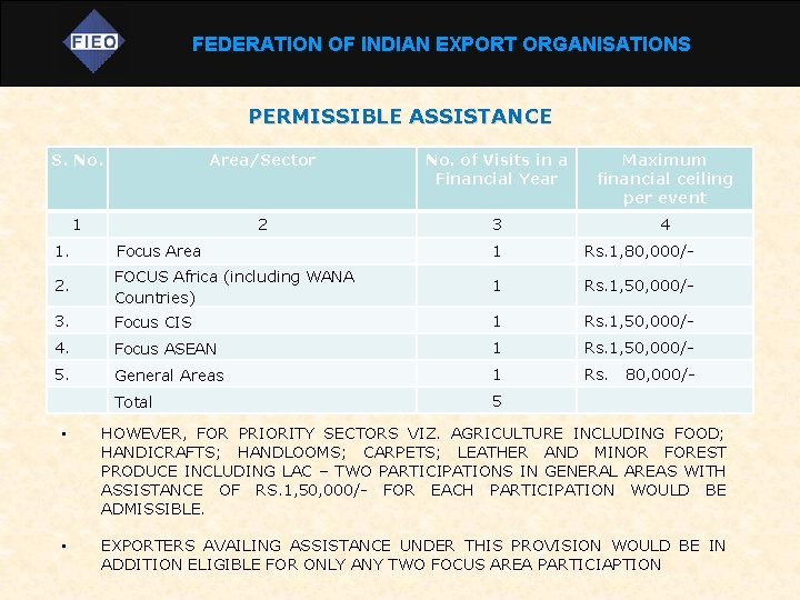 FEDERATION OF INDIAN EXPORT ORGANISATIONS PERMISSIBLE ASSISTANCE S. No. Area/Sector No. of Visits in