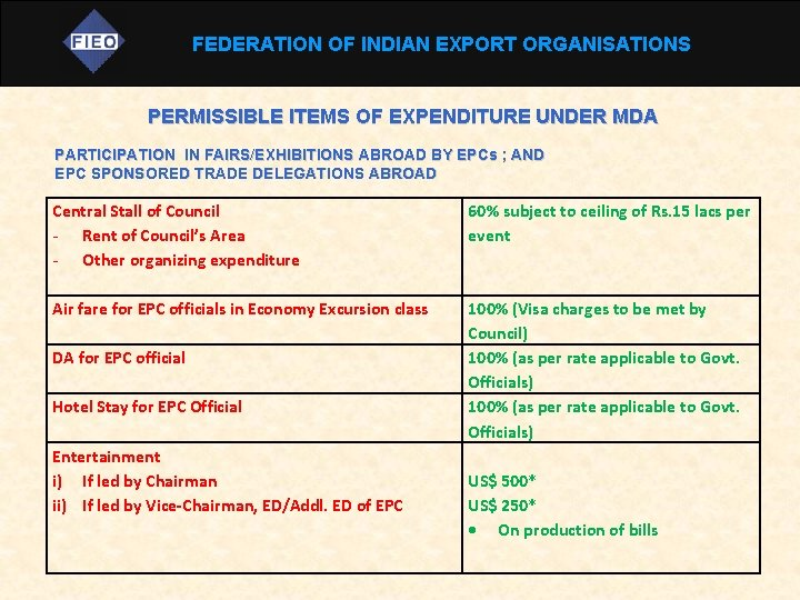 FEDERATION OF INDIAN EXPORT ORGANISATIONS PERMISSIBLE ITEMS OF EXPENDITURE UNDER MDA PARTICIPATION IN FAIRS/EXHIBITIONS