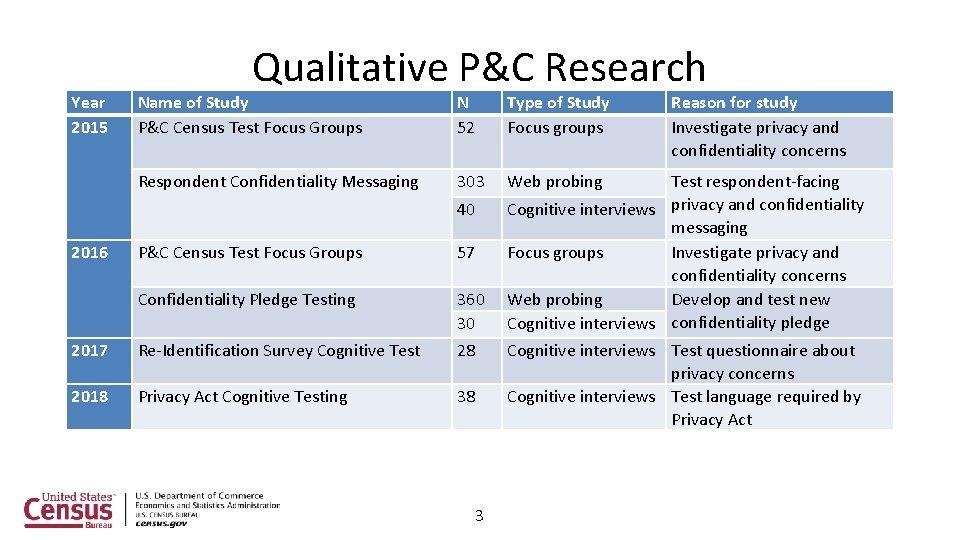 Year 2015 Qualitative P&C Research Name of Study P&C Census Test Focus Groups N