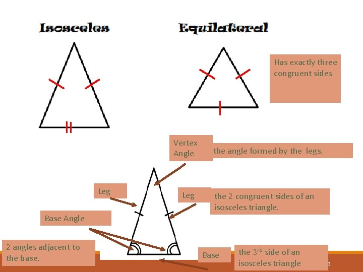 Has exactly three congruent sides Vertex Angle Leg the angle formed by the legs.