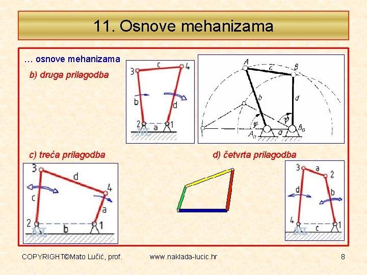11. Osnove mehanizama … osnove mehanizama b) druga prilagodba c) treća prilagodba COPYRIGHT©Mato Lučić,
