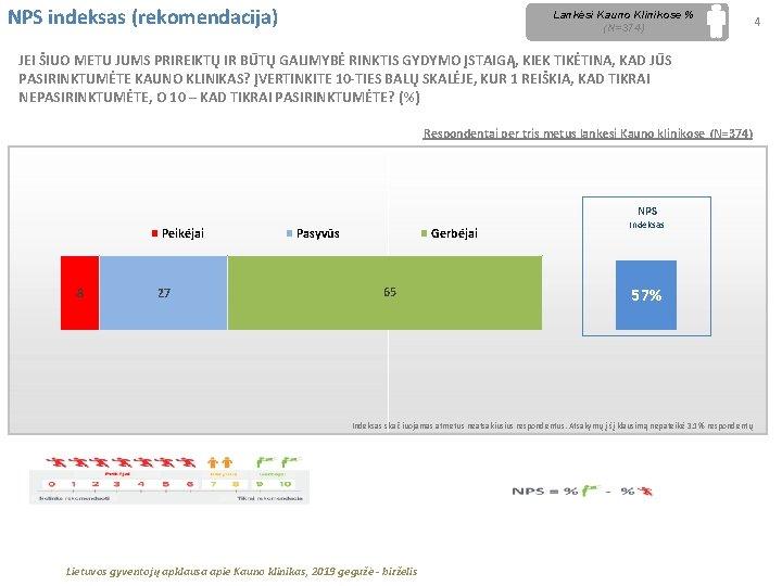 NPS indeksas (rekomendacija) Lankėsi Kauno Klinikose % (N=374) JEI ŠIUO METU JUMS PRIREIKTŲ IR
