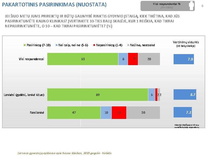 PAKARTOTINIS PASIRINKIMAS (NUOSTATA) Visi respondentai % (N=1000) 6 JEI ŠIUO METU JUMS PRIREIKTŲ IR