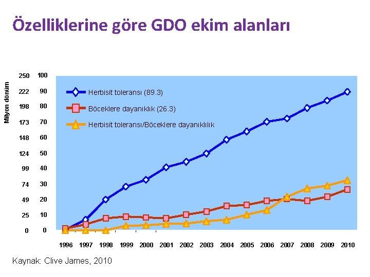 Milyon dönüm Özelliklerine göre GDO ekim alanları 250 100 222 90 Herbisit toleransı (89.