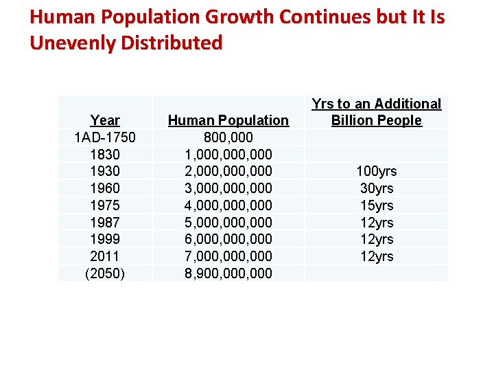 Human Population Growth Continues but It Is Unevenly Distributed Year 1 AD-1750 1830 1960