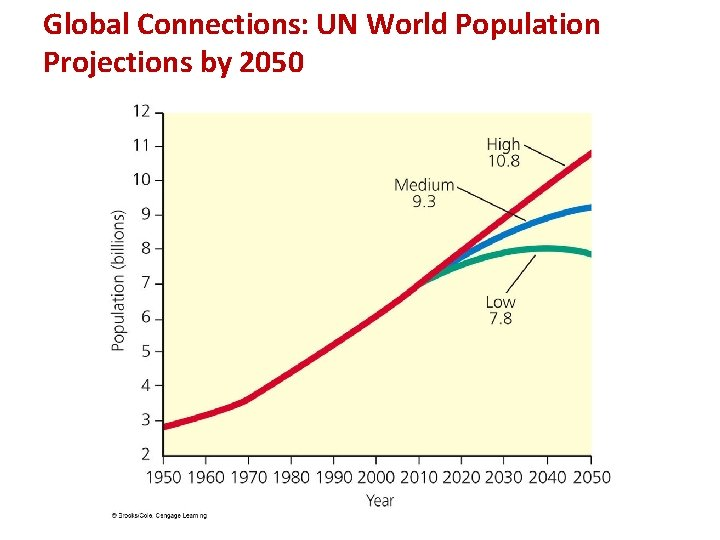Global Connections: UN World Population Projections by 2050