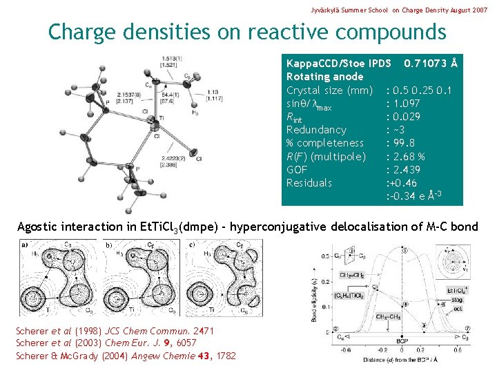 Jyväskylä Summer School on Charge Density August 2007 Charge densities on reactive compounds Kappa.