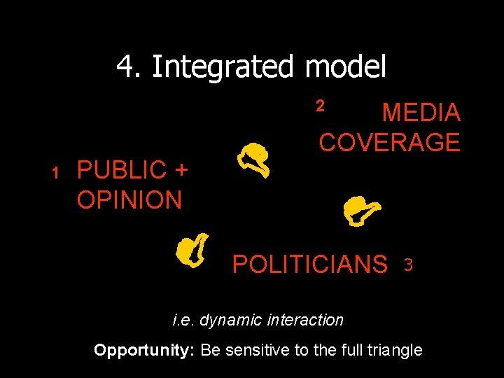 4. Integrated model 2 PUBLIC + OPINION 1 MEDIA COVERAGE POLITICIANS 3 i. e.
