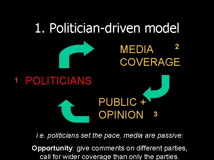 1. Politician-driven model 2 MEDIA COVERAGE 1 POLITICIANS PUBLIC + OPINION 3 i. e.