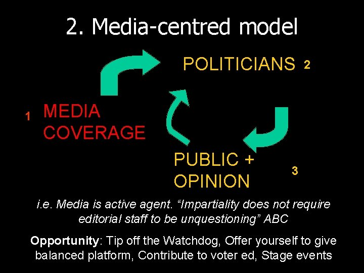 2. Media-centred model POLITICIANS 1 2 MEDIA COVERAGE PUBLIC + OPINION 3 i. e.