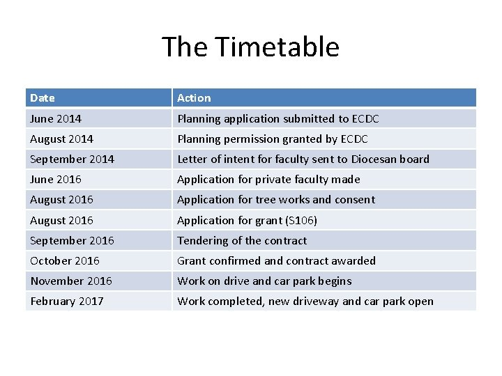 The Timetable Date Action June 2014 Planning application submitted to ECDC August 2014 Planning