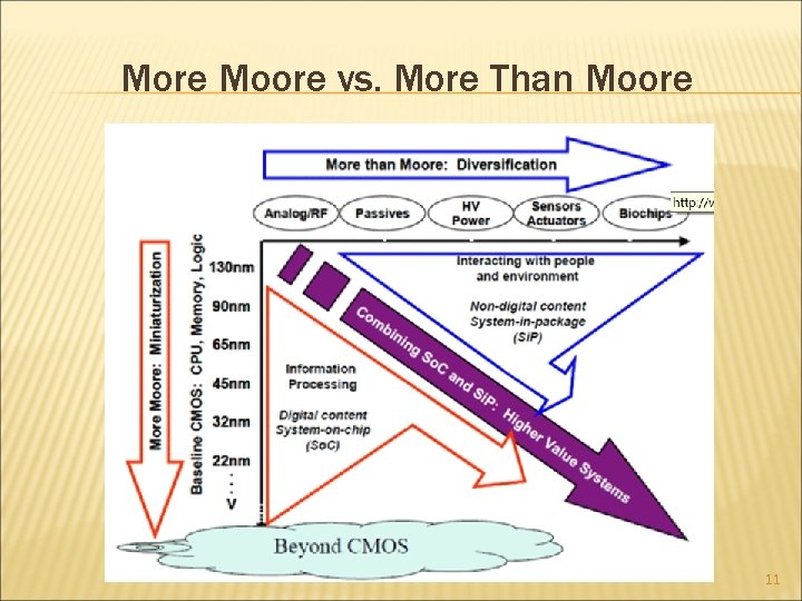 More Moore vs. More Than Moore 11