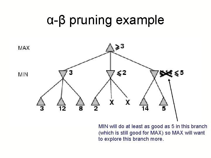 α-β pruning example MIN will do at least as good as 5 in this
