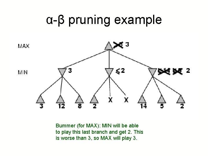 α-β pruning example Bummer (for MAX): MIN will be able to play this last