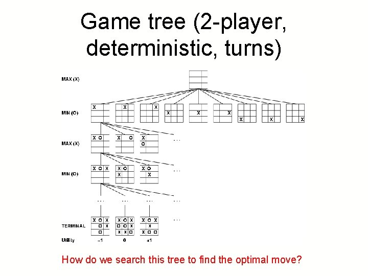 Game tree (2 -player, deterministic, turns) How do we search this tree to find