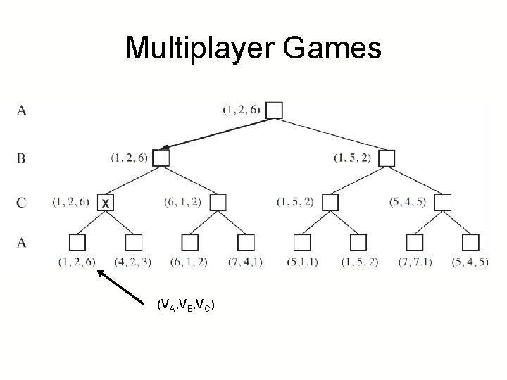 Multiplayer Games (VA, VB, VC)