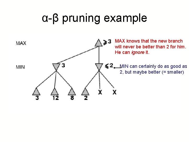 α-β pruning example MAX knows that the new branch will never be better than