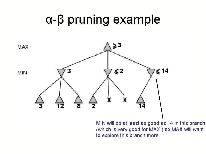 α-β pruning example MIN will do at least as good as 14 in this