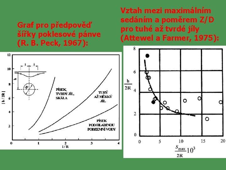Graf pro předpověď šířky poklesové pánve (R. B. Peck, 1967): Vztah mezi maximálním sedáním