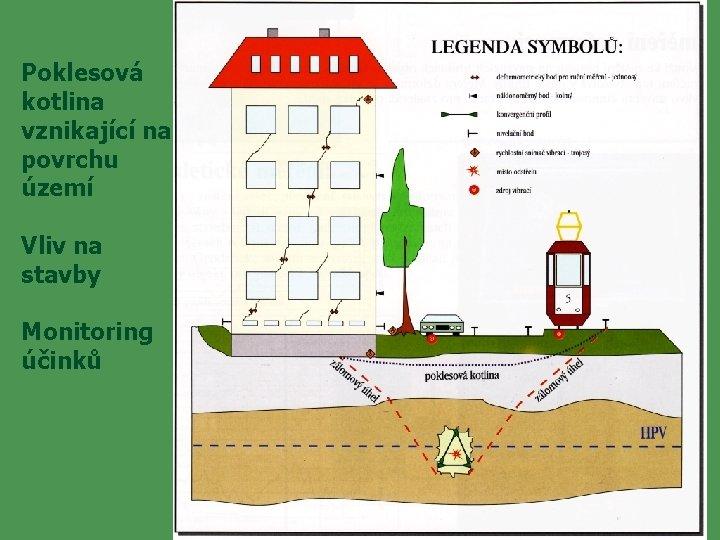 Poklesová kotlina vznikající na povrchu území Vliv na stavby Monitoring účinků