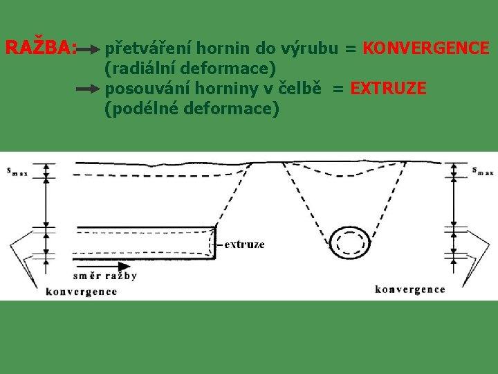 RAŽBA: přetváření hornin do výrubu = KONVERGENCE (radiální deformace) posouvání horniny v čelbě =