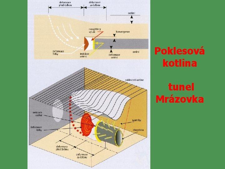 Poklesová kotlina tunel Mrázovka