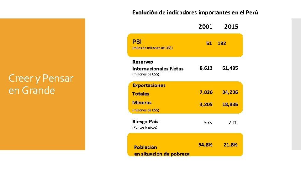 Evolución de indicadores importantes en el Perú 2001 PBI (miles de millones de US$)