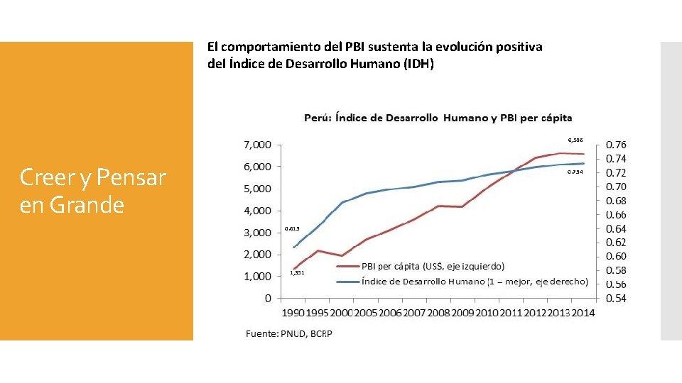 El comportamiento del PBI sustenta la evolución positiva del Índice de Desarrollo Humano (IDH)