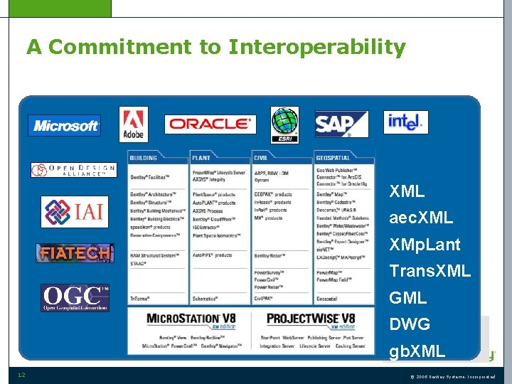 A Commitment to Interoperability XML aec. XML XMp. Lant Trans. XML GML DWG gb.