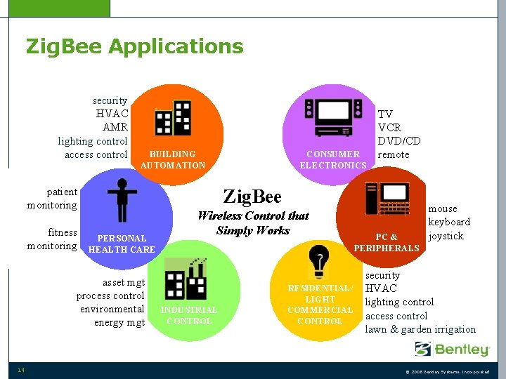Zig. Bee Applications security HVAC AMR lighting control access control BUILDING AUTOMATION patient monitoring