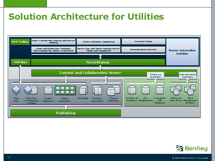 Solution Architecture for Utilities H&H Toolbox Water & Wastewater Mapping and Network Modeling Electric