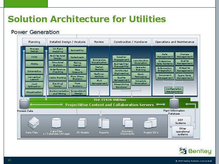 Solution Architecture for Utilities Power Generation Planning Detailed Design / Analysis Process Design 3