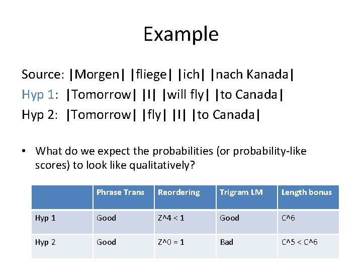 Example Source:  Morgen   fliege   ich   nach Kanada  Hyp 1:  Tomorrow   I   will fly   to