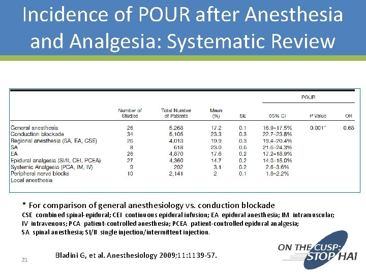 Incidence of POUR after Anesthesia and Analgesia: Systematic Review * For comparison of general
