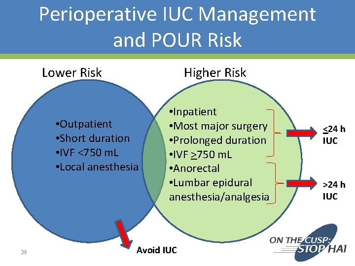 Perioperative IUC Management and POUR Risk Lower Risk Higher Risk • Outpatient • Short