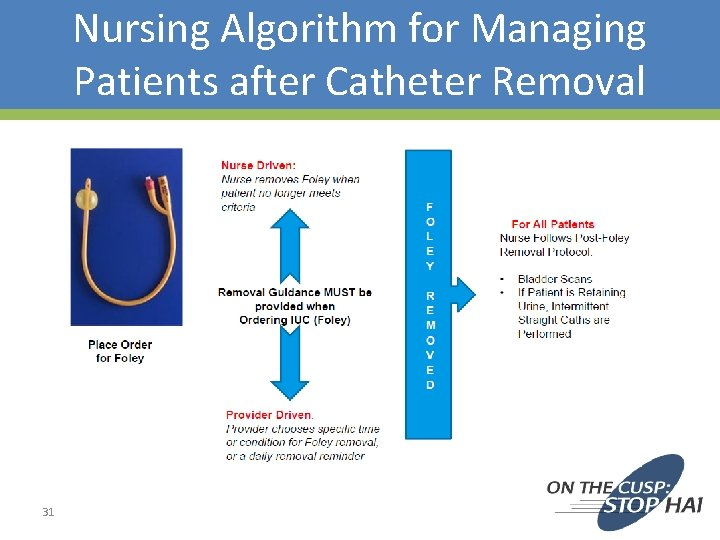 Nursing Algorithm for Managing Patients after Catheter Removal 31