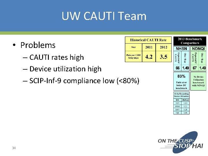 UW CAUTI Team • Problems – CAUTI rates high – Device utilization high –