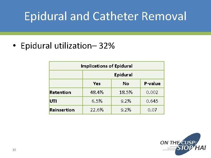 Epidural and Catheter Removal • Epidural utilization– 32% Implications of Epidural 39 Yes No