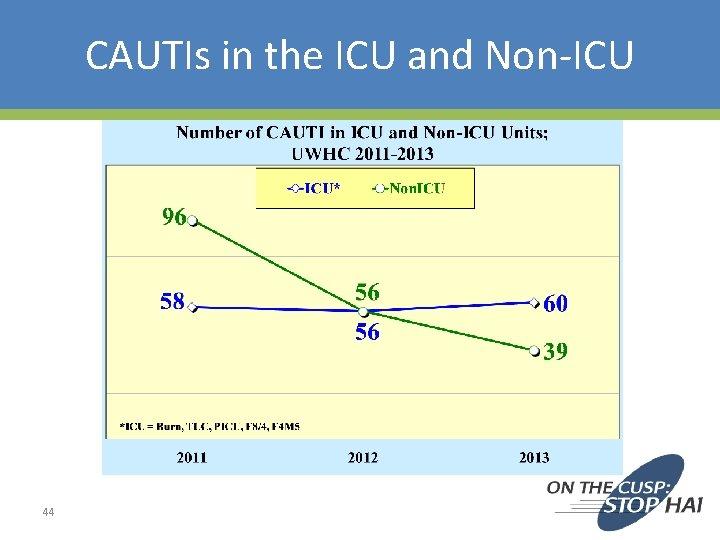 CAUTIs in the ICU and Non-ICU 44