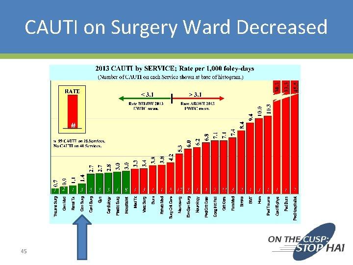 CAUTI on Surgery Ward Decreased 45
