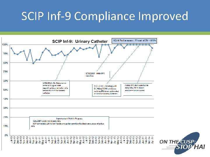 SCIP Inf-9 Compliance Improved 46