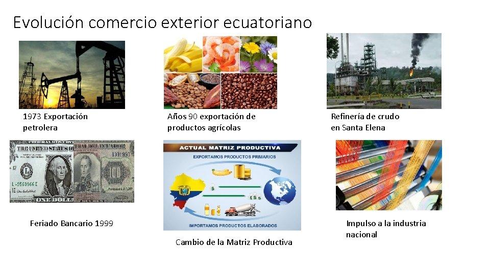 Evolución comercio exterior ecuatoriano 1973 Exportación petrolera Años 90 exportación de productos agrícolas Feriado