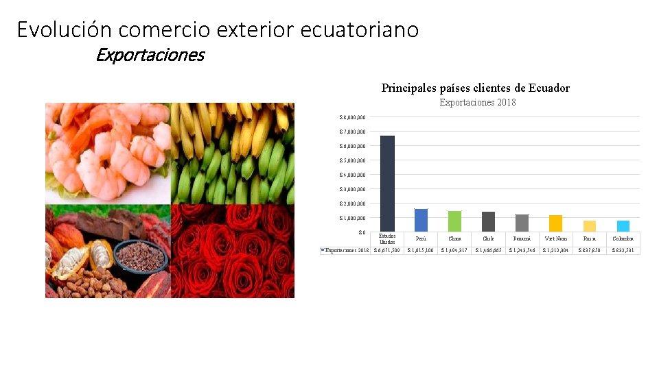 Evolución comercio exterior ecuatoriano Exportaciones Principales países clientes de Ecuador Exportaciones 2018 $ 8,