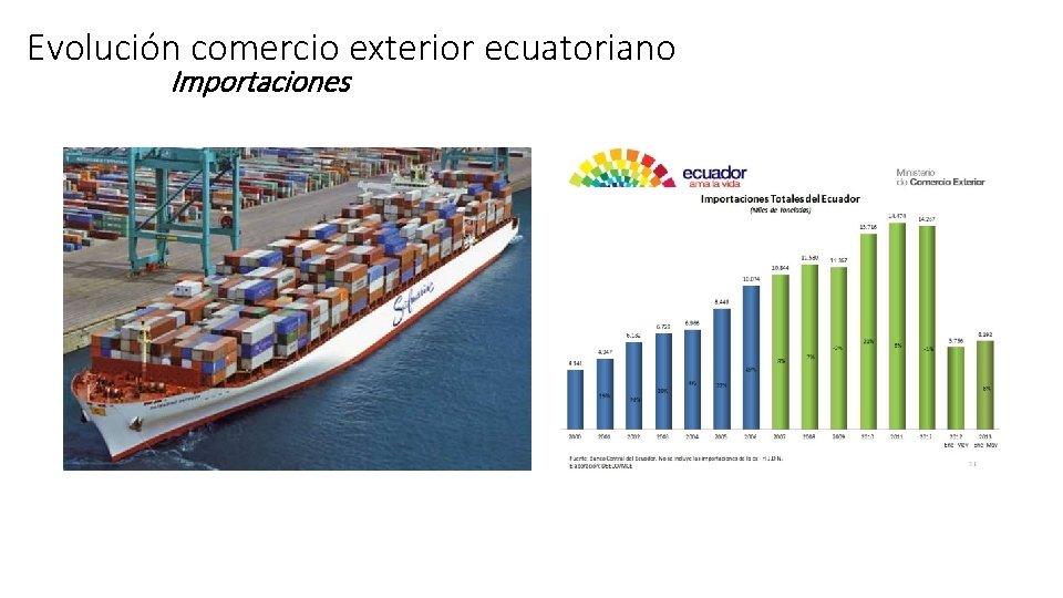 Evolución comercio exterior ecuatoriano Importaciones