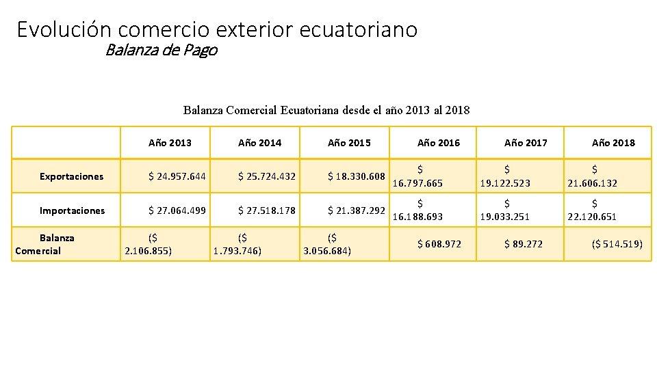 Evolución comercio exterior ecuatoriano Balanza de Pago Balanza Comercial Ecuatoriana desde el año 2013