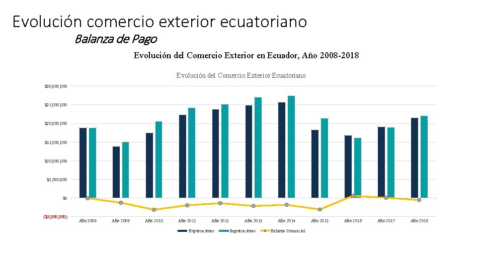 Evolución comercio exterior ecuatoriano Balanza de Pago Evolución del Comercio Exterior en Ecuador, Año