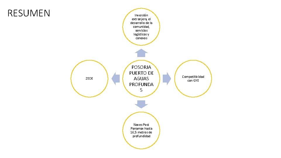 RESUMEN Inversión extranjera, el desarrollo de la comunidad, servicios logísticos y conexos ZEDE POSORJA