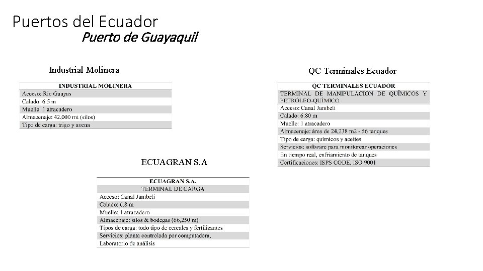 Puertos del Ecuador Puerto de Guayaquil Industrial Molinera QC Terminales Ecuador ECUAGRAN S. A