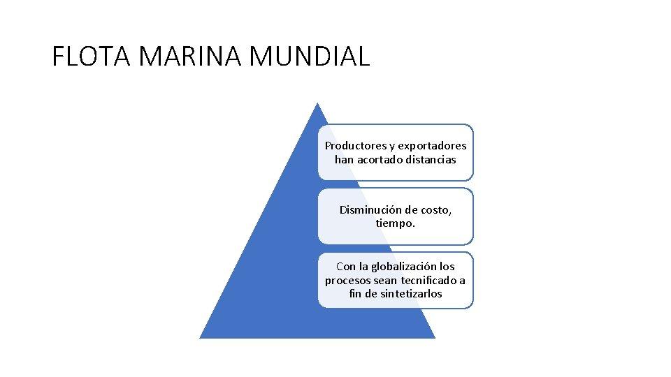 FLOTA MARINA MUNDIAL Productores y exportadores han acortado distancias Disminución de costo, tiempo. Con
